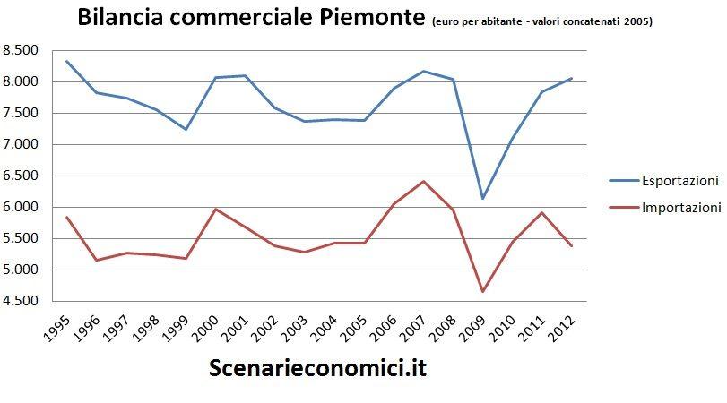 Bilancia commerciale Piemonte