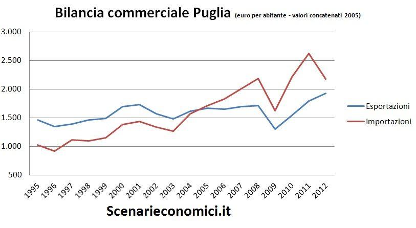 Bilancia commerciale Puglia