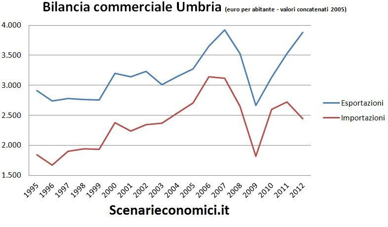 Bilancia commerciale Umbria