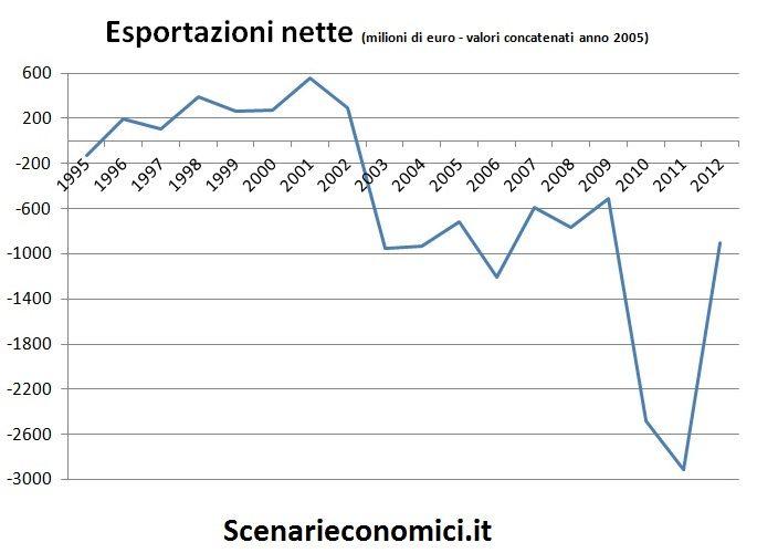 Esportazioni nette Campania