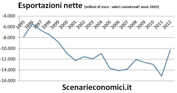 Esportazioni nette Lazio