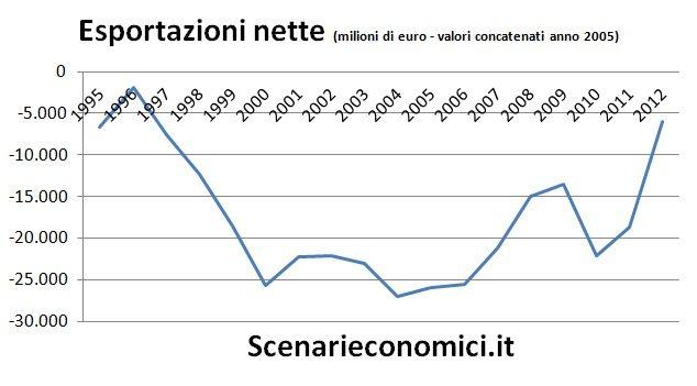 Esportazioni nette Lombardia