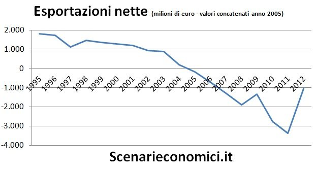 Esportazioni nette Puglia