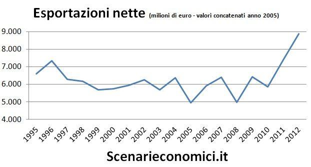 Esportazioni nette Toscana