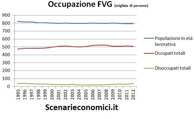 Occupazione FVG
