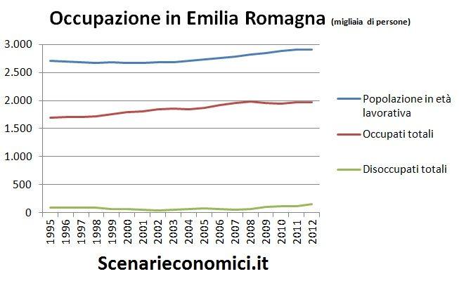 Occupazione in Emilia Romagna