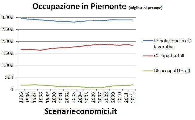 Occupazione in Piemonte