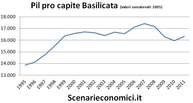 Pil pro capite Basilicata