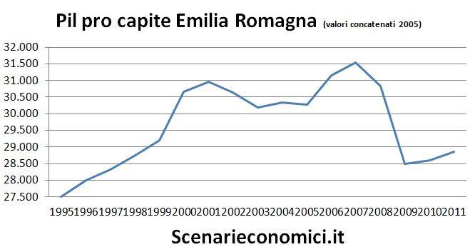 Pil pro capite Emilia Romagna