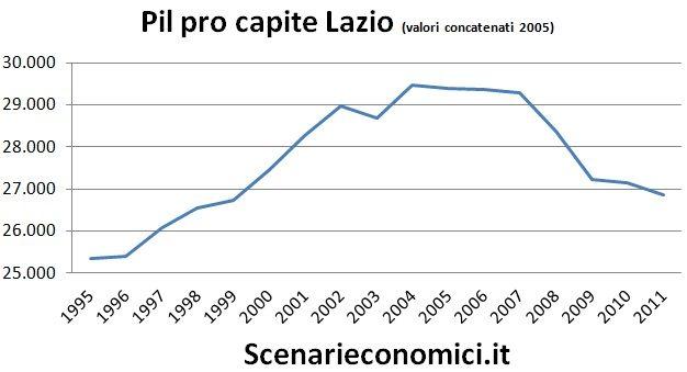 Pil pro capite Lazio