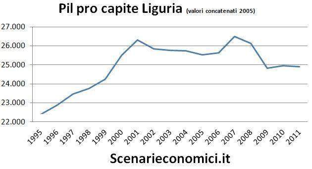 liguria economy - photo#7