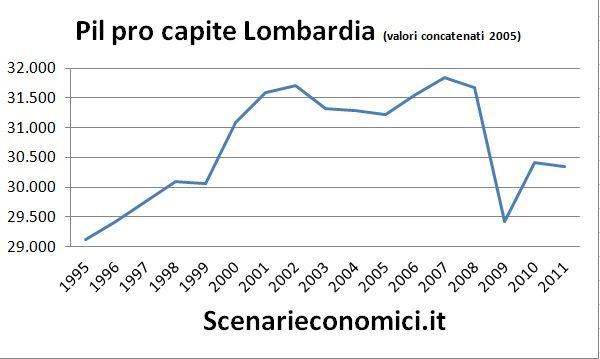 Pil pro capite Lombardia
