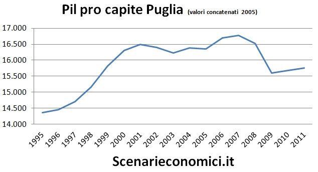 Pil pro capite Puglia