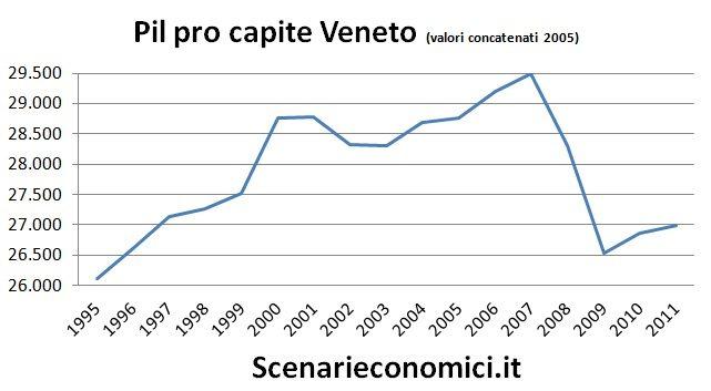 Pil pro capite Veneto