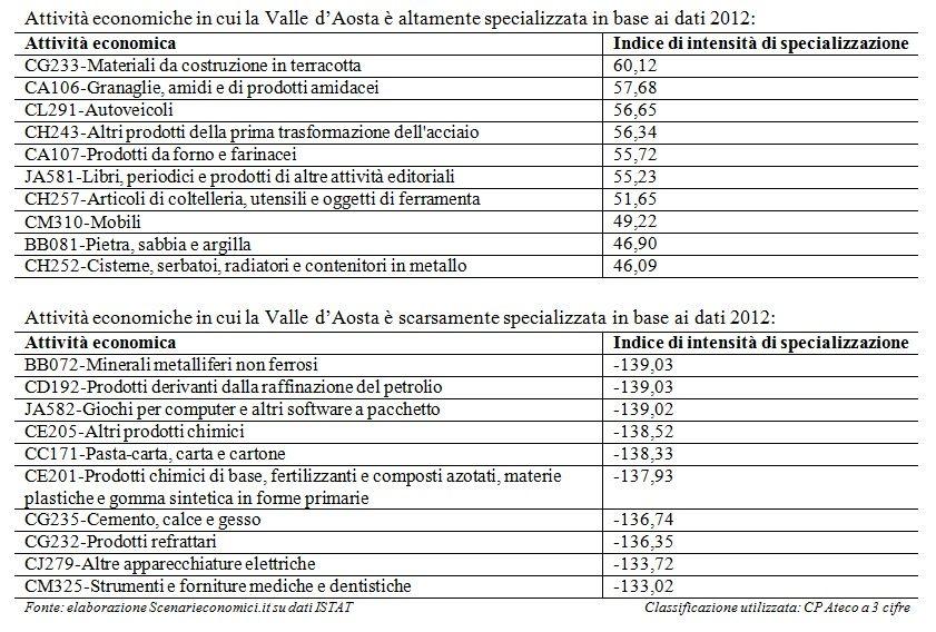 Specializzazione Valle d'Aosta