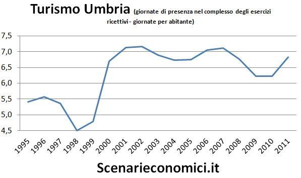 Turismo Umbria
