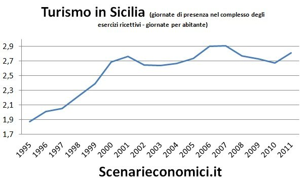 Turismo in Sicilia