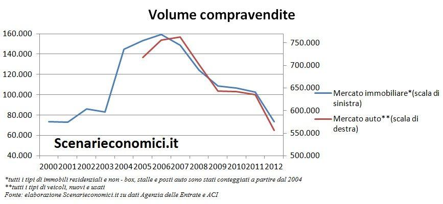 Volume compravendite Emilia Romagna