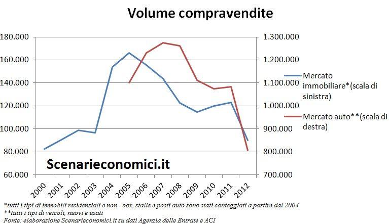 Volume compravendite Lazio