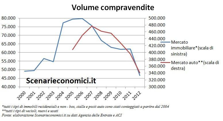 Volume compravendite Puglia