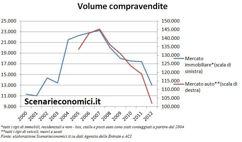 Volume compravendite Umbria