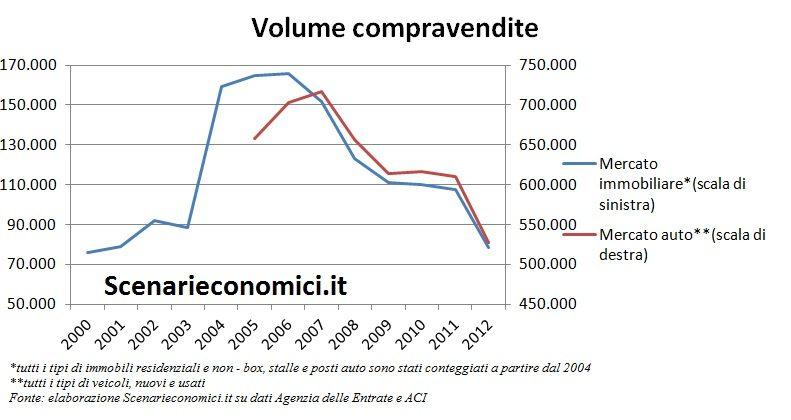 Volume compravendite Veneto
