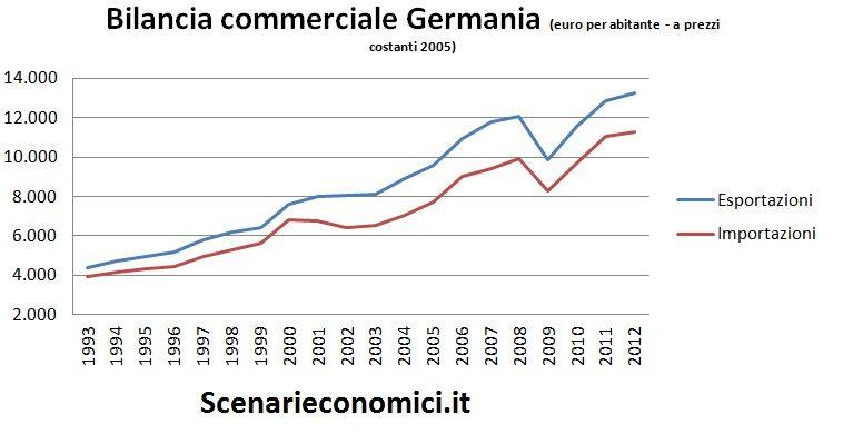 Bilancia commerciale Germania