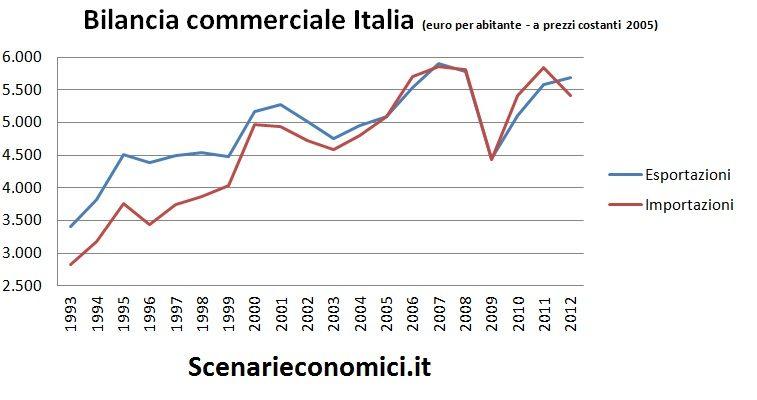 Bilancia commerciale Italia