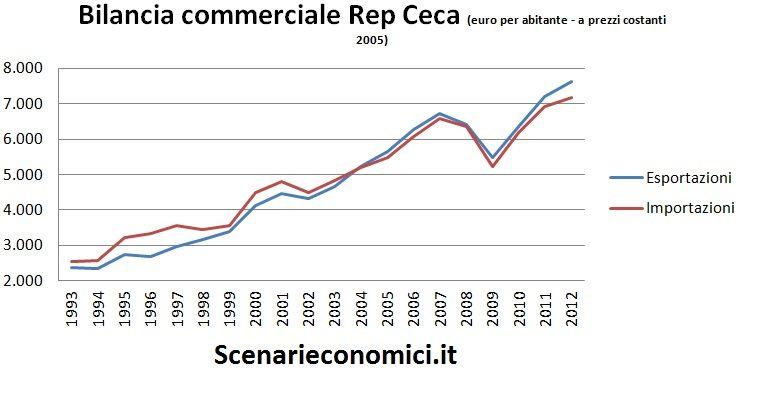 Bilancia commerciale RC
