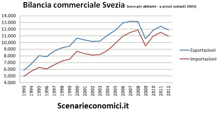 Bilancia commerciale Svezia
