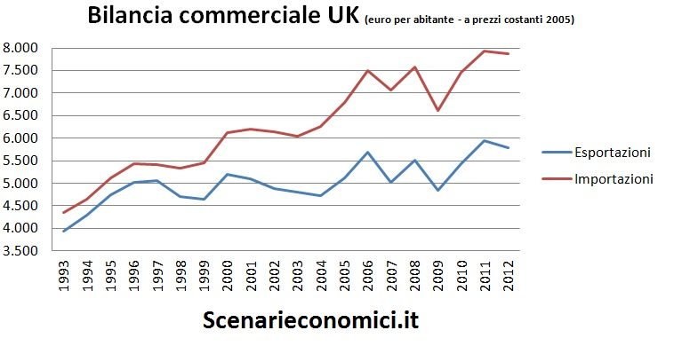 Bilancia commerciale UK