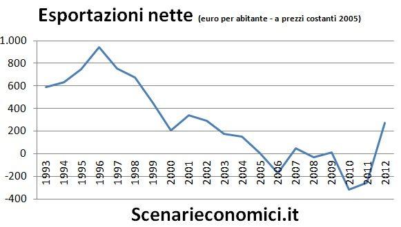 Esportazioni nette Italia