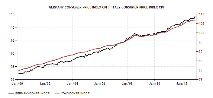 Germany Consumer Price Index (CPI) vs ITA 2001-12 - Actual Data - Forecasts