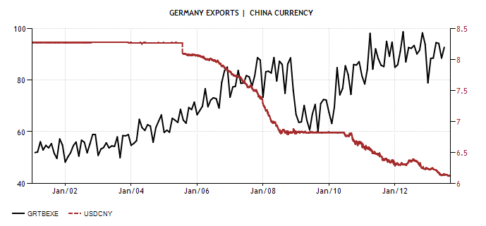 Germany Exports vs CHI Curr - Actual Value - Historical Data - Forecast