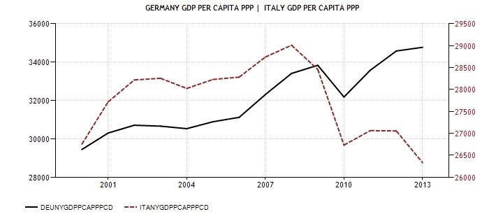 ITA GER CPI GDP procapite PPP 1999