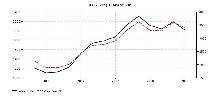 ITA GER ITA GDP 1999