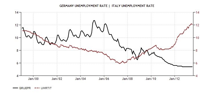 ITA GER Unemployment 1999