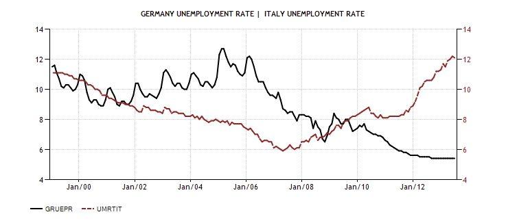 ITA GER Unemployment 1999
