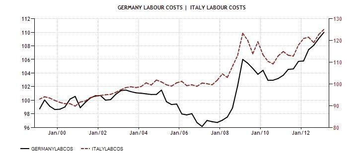 ITA GER laboru costs 1999