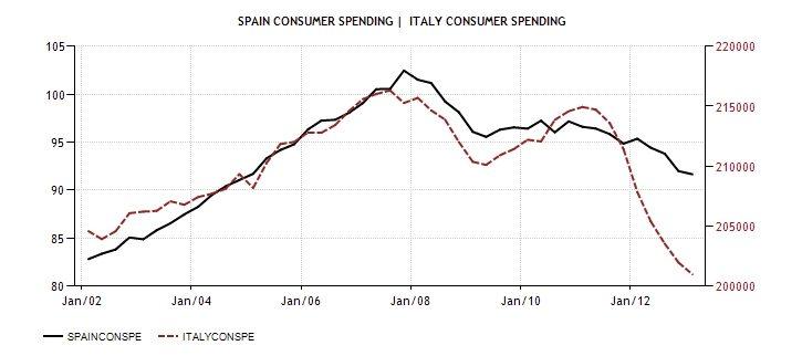 ITA SPA Consumer spending