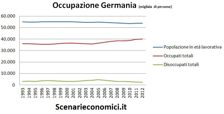 Occupazione Germania