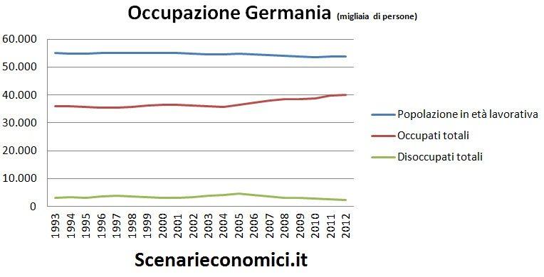 Occupazione Germania