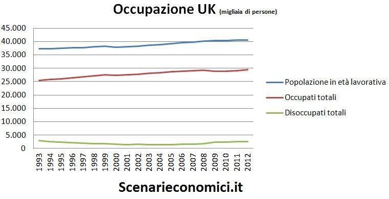 Occupazione UK