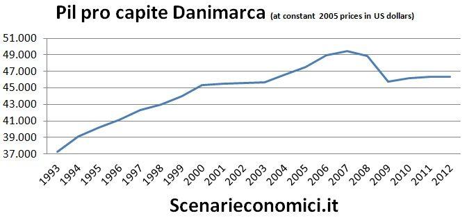 Pil pro capite Danimarca