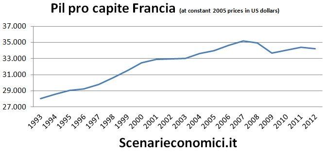 Pil pro capite Francia