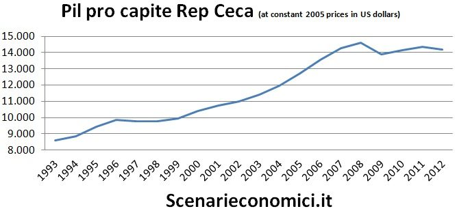 Pil pro capite RC