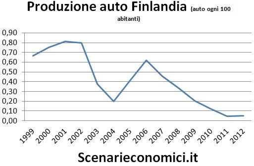 Produzione auto Finlandia
