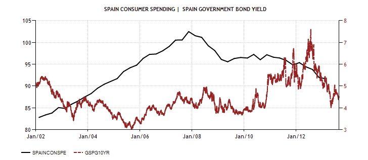 SPA Consumer spending and Bonds