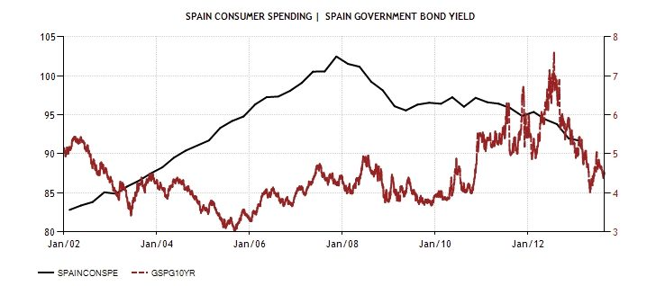 SPA Consumer spending and Bonds