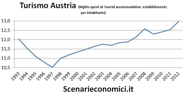 Turismo Austria